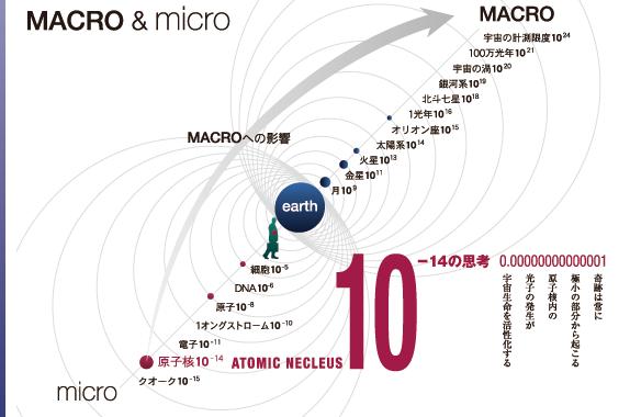 MACRO & micro