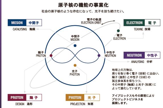 原子核の機能の事業化